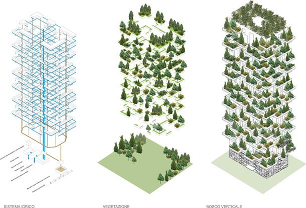 Bosco Verticale (Vertical Forest) by Stefano Boeri Architetti